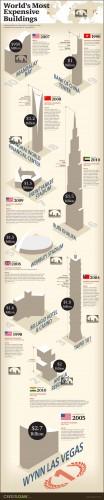 گرانترین سازه های جهان