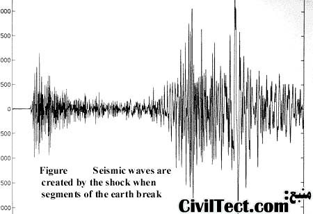 مقیاس مرکالی – مقیاس مهندسی شدت زلزله