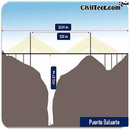 تصویر شماتیک اندازه های پل کابلی بالوآرته بیسنتناریو مکزیک