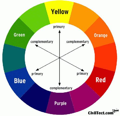 دایره رنگ - رنگهای سرد و رنگهای گرم در دکوراسیون داخلی