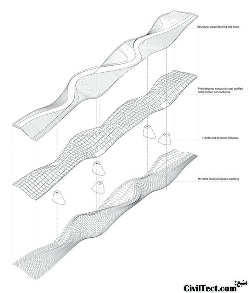 سه مرحله طراحی پل موجدار ماربور