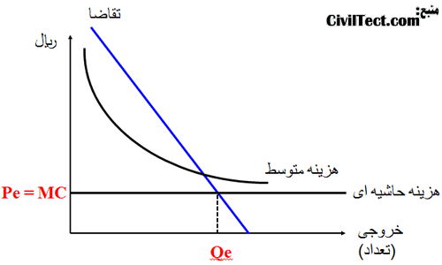 نمودار تقاضا - هزینه برای انحصار طبیعی (Natural Monopoly Costs and Demand)