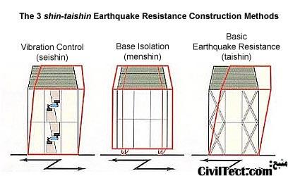 روشهای مقاومسازی سازه در برابر زلزله طبق آیین نامه ژاپن
