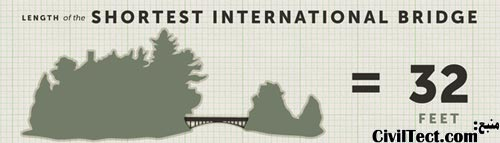 رد شایعه کوچکترین پل دنیا بین آمریکا و کانادا