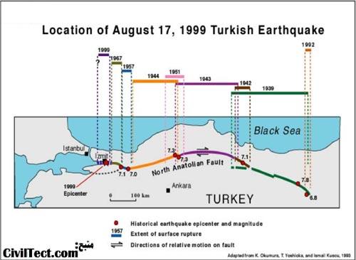 پدیده طوفانهای زلزله بین سالهای 1939 تا 1999 در ترکیه